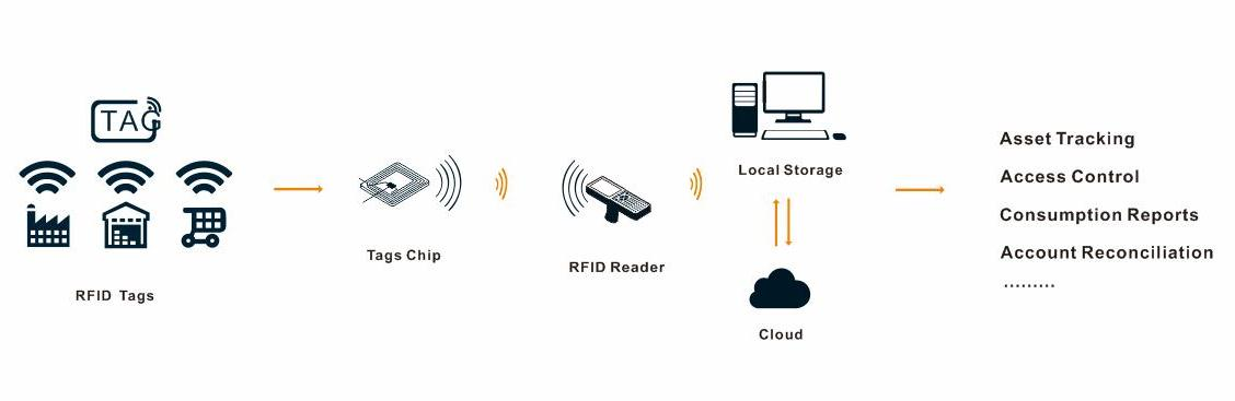 RFID Tag Manufacturers   RFID Technology Solutions